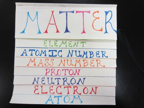 periodic table foldable Homework Periodic Table Puzzle- you will - new periodic table w atomic number
