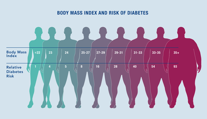 As Your Weight Expressed Here As Body Mass Index Or Bmi Rises