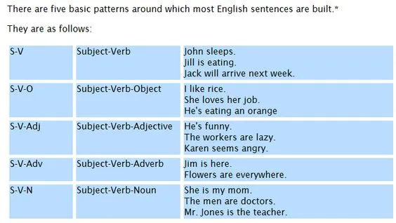There are five basic patterns around which most English sentences are built.* They are as follows: S-V Subject-Verb John sleeps. Jill is eating. Jack will arrive next week. S-V-O Subject-Verb-Object I like rice. She loves her job. He's eating an orange S-V-Adj Subject-Verb-Adjective He's funny. The workers are lazy. Karen seems angry. S-V-Adv Subject-Verb-Adverb Jim is here. Flowers are everywhere. S-V-N Subject-Verb-Noun She is my mom. The men are doctors. Mr. Jones is the teacher. At the hea