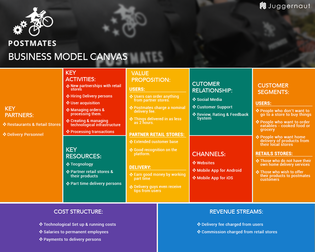 Know the business model of postmates read revenue sources