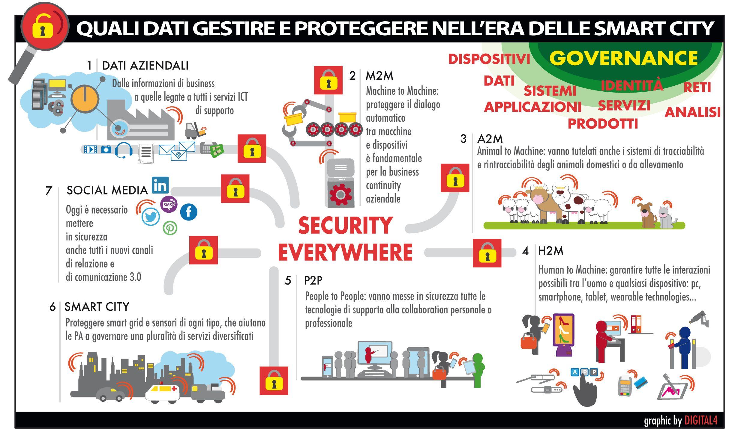 Dalla Iot Alla Security Everywhere 3 Consigli Per