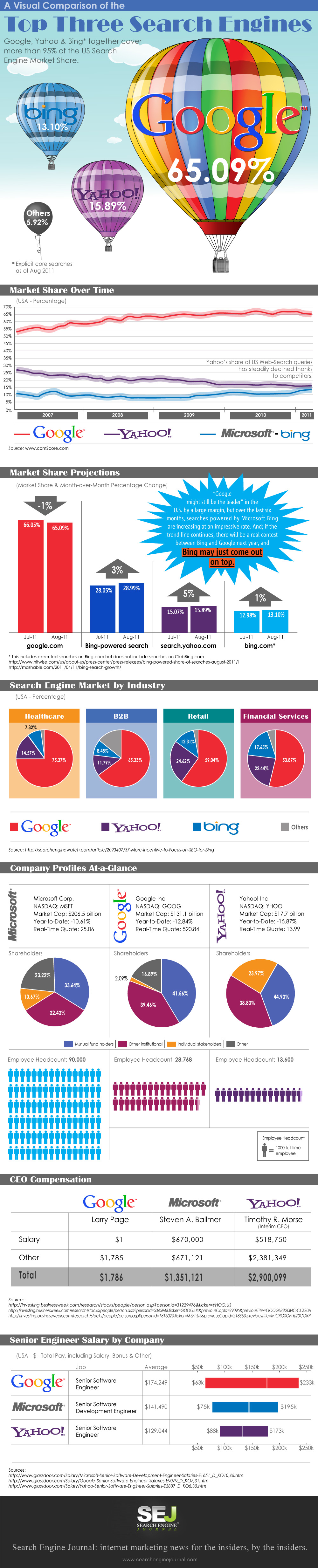 What Search Engine Comes Out On Top Sej Infographic Social Media Infographic Infographic Marketing Search Engine Marketing