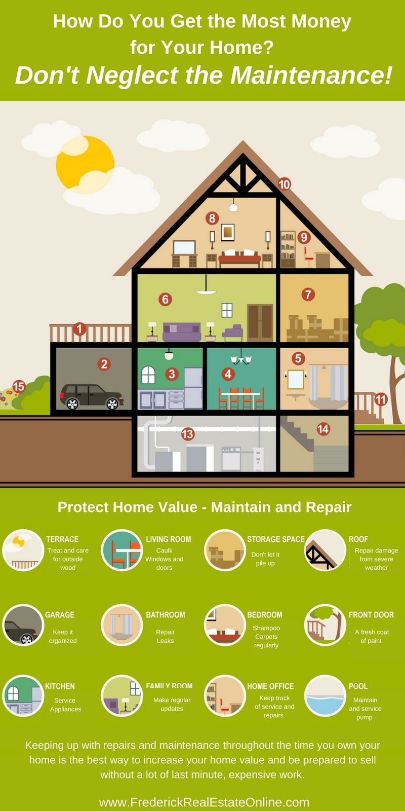 Home Maintenance The Best Way To Increase Your Home S Value Frederick Real Estate Online Home Values Home Buying Sell My House