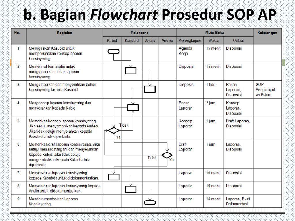 Hasil Gambar Untuk Contoh Flowchart Sop Standar Pelayanan Minimal