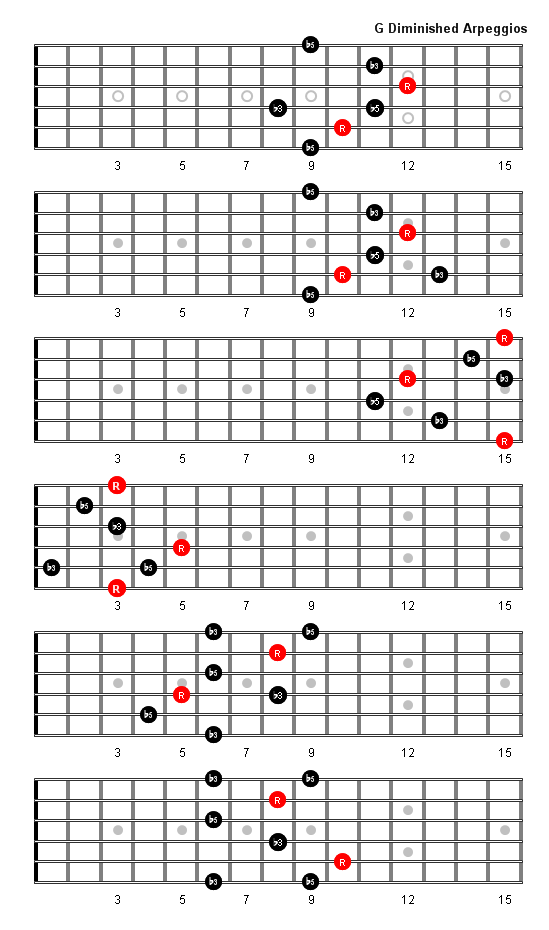 G Diminished Arpeggio | Guitar theory | Pinterest | Guitars, Guitar ...