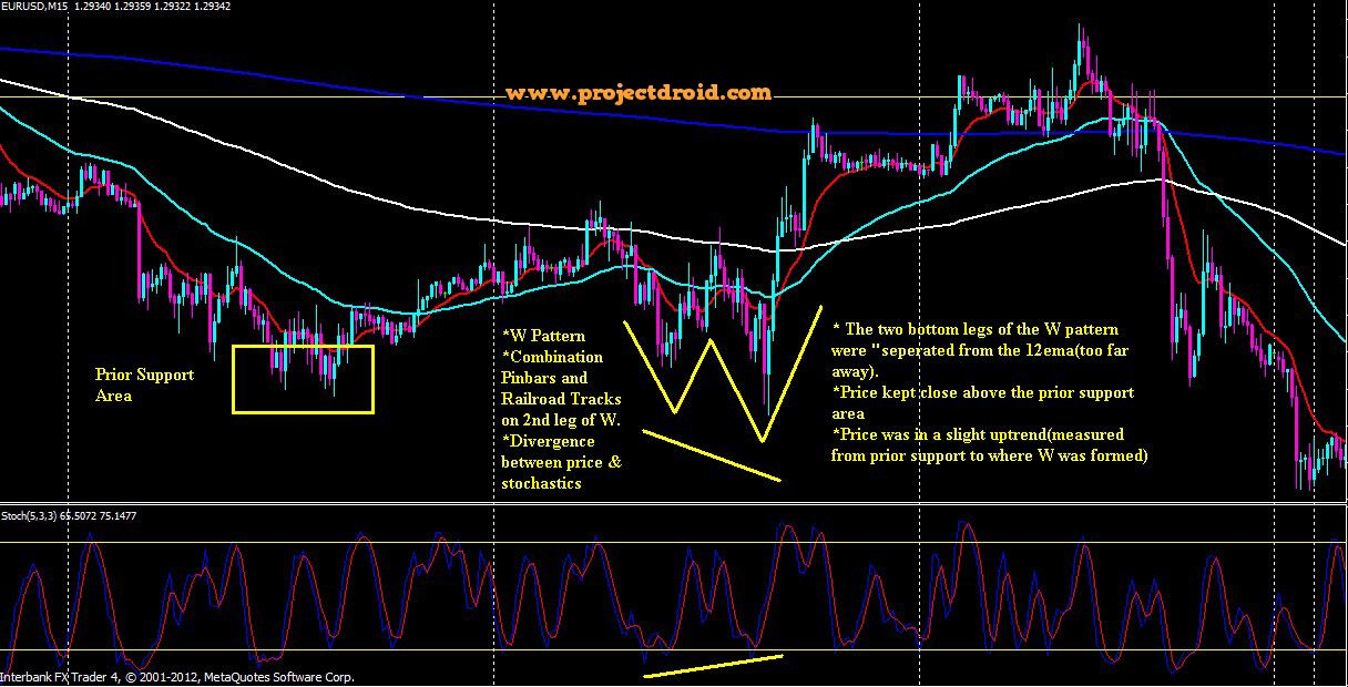 A Disciplined 15m Method Forex System