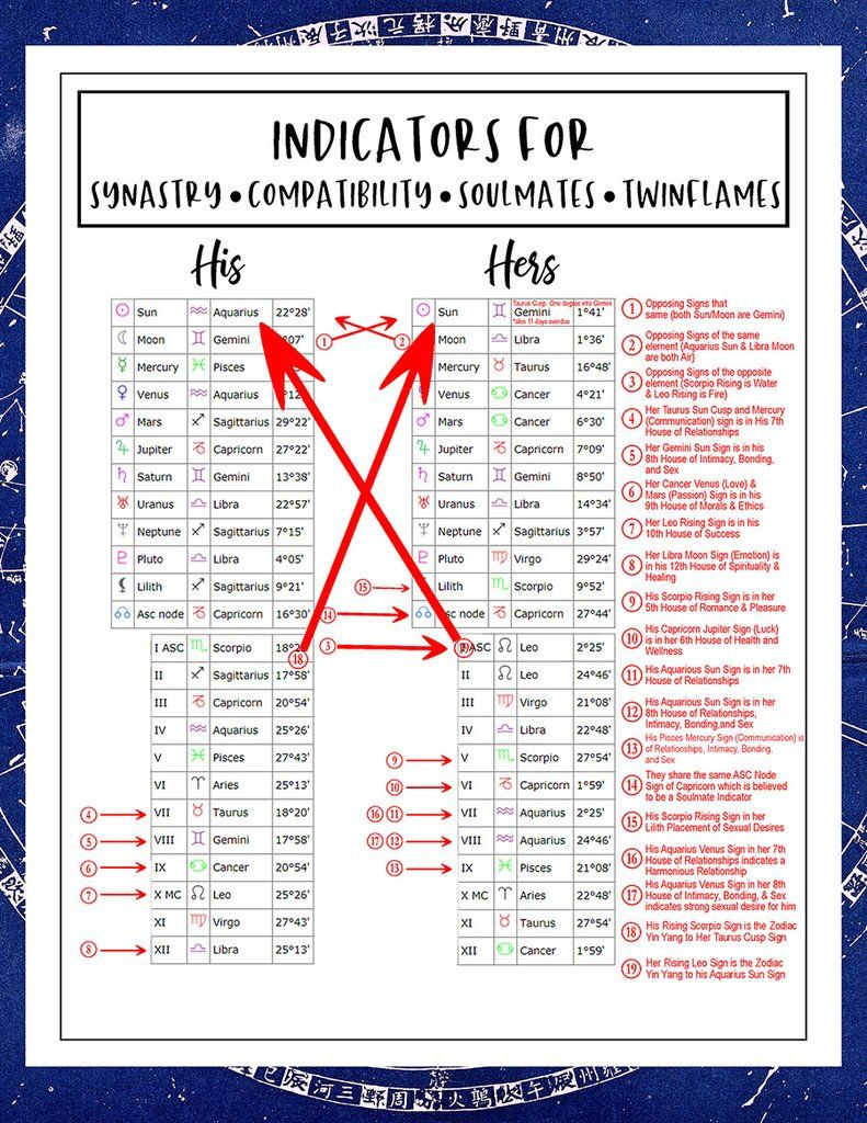 Natal Chart Indicators for Couples   Compatibility, Soulmates ...