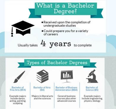 Consider Bachelor Degrees Reap Its Long Lasting Benefits Bachelor Program Online Bachelors Degree Undergraduate