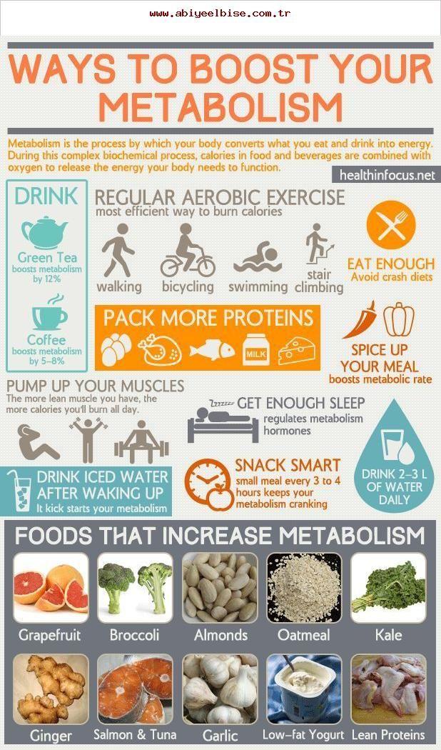 Super Chart der Möglichkeiten, Ihren Stoffwechsel für mehr..