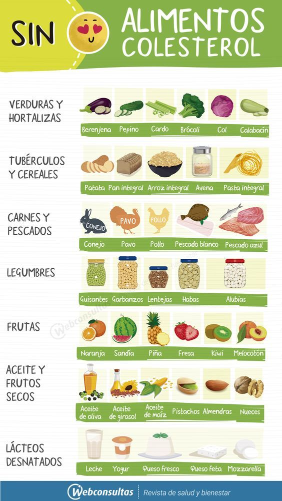 Alimentos Sin Colesterol Foods To Reduce Cholesterol Health And Nutrition Diet And Nutrition