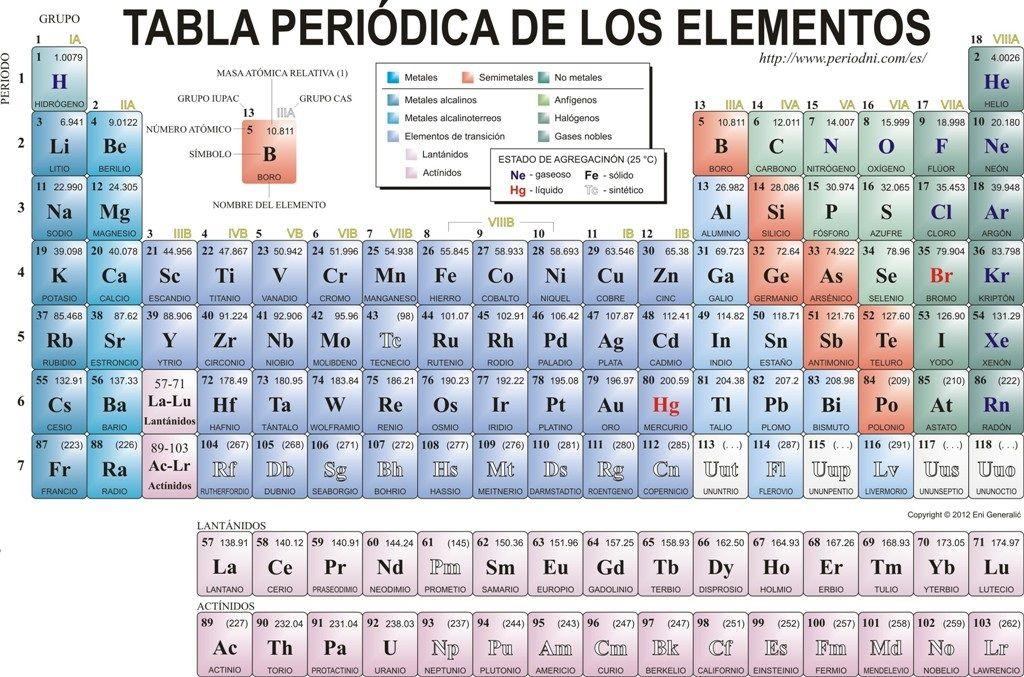 tabla periodica completa pdf 2018 tabla periodica pdf completa tabla periodica de los elementos pdf tabla periodica con valencias pdf tabla periodica