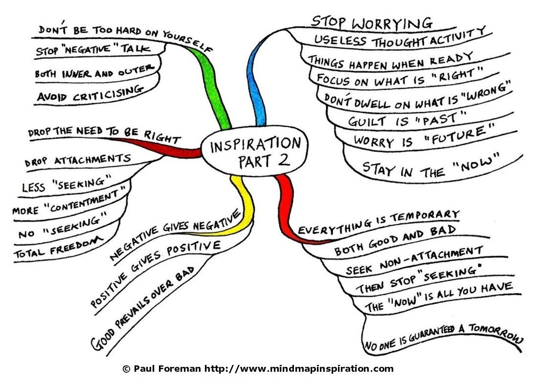 Inspiration Mind Map 2 People