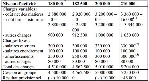 Exercice corrigé sur les budgets flexibles | Analyse ...