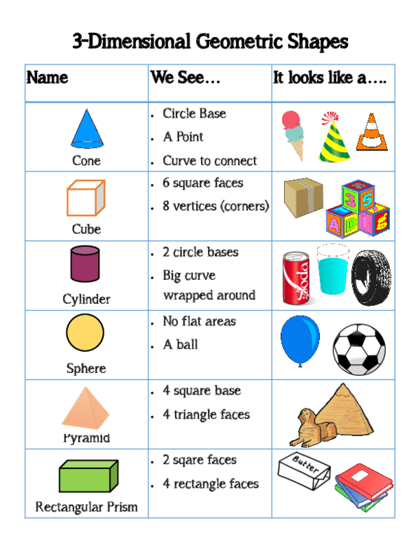 3-D Shapes Anchor Chart | math journal | Pinterest | Geometrie und ...