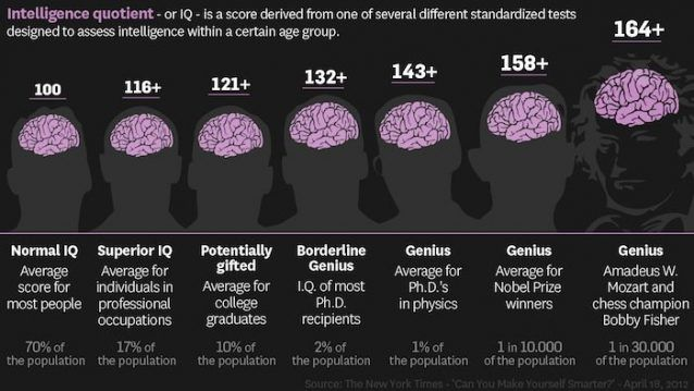 12 Interesting Facts About IQ To Entertain Your Brain Normal iq - iq chart template