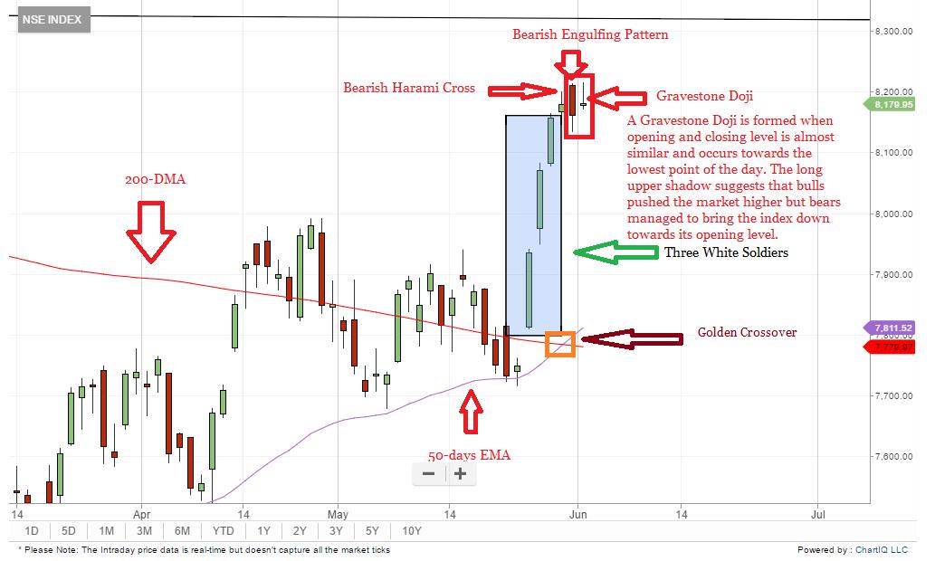 Aiheeseen Liittyva Kuva Chart Candlestick Chart Abc Patterns