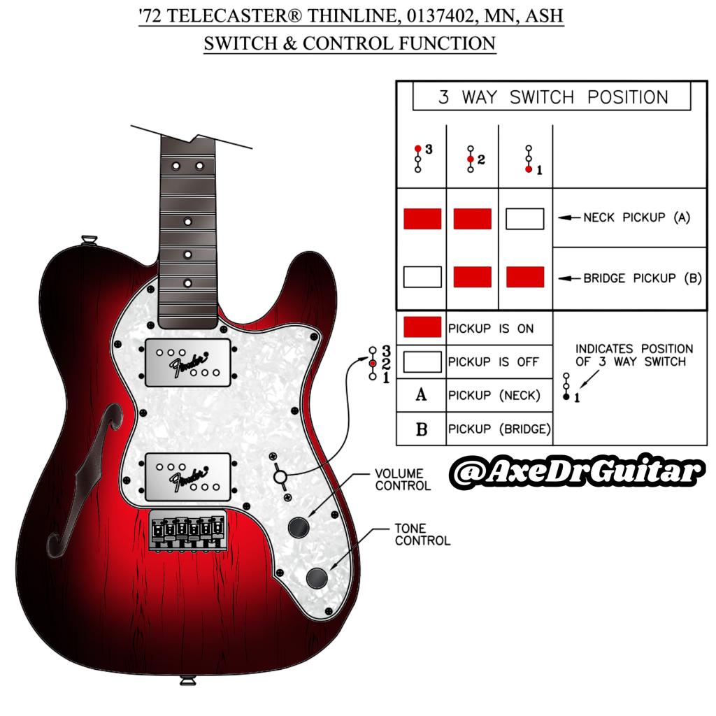 Pin On Guitar Making Tips