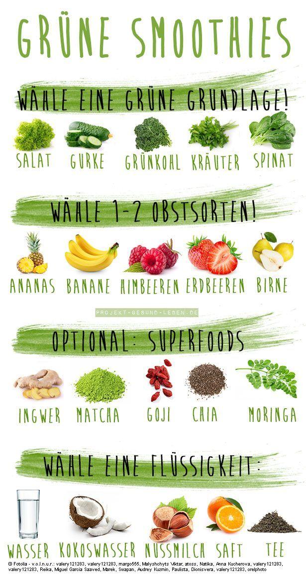 Grüne Smoothies - 5 Anfängerfehler und wie du sie verhinderst - Projekt: Gesund leben | Clean Eating...