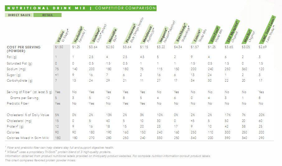 Vishape comparison chart http bodybyvishape visalus shakes weight loss also best images on pinterest shake body by vi rh