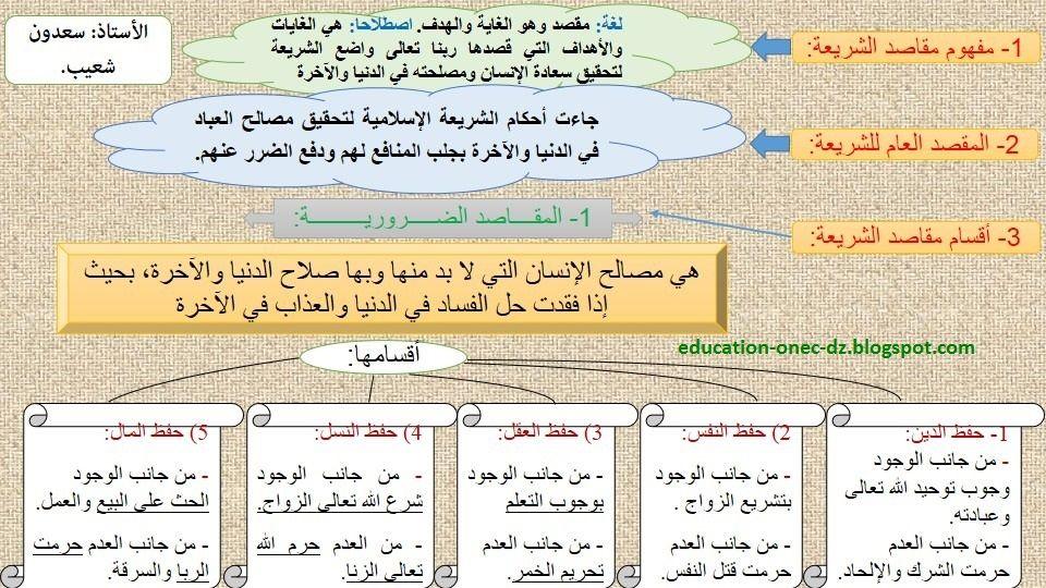 مدونة التعليم و التربية مخطط يلخص درس مقاصد الشريعة في التربية الاسلامية ل Education Blog Blog Posts