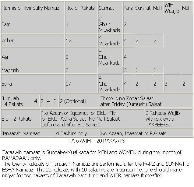 How many rakats in eid prayer