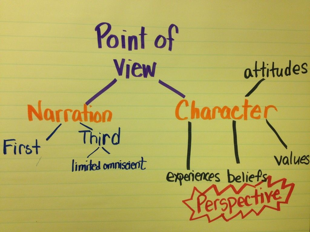 Interesting Point About Teaching Point Of View And Common