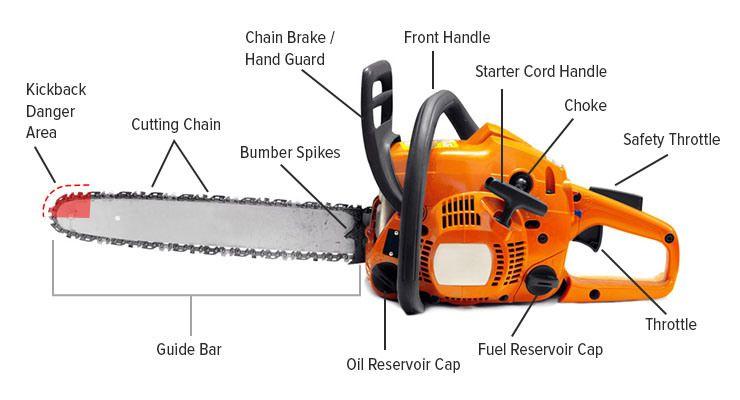 chainsaw diagram  Google Search | logging | Chainsaw, Chainsaw reviews, Stihl chainsaw