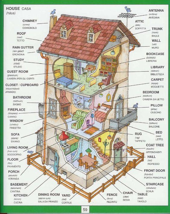House Vocabulary In English Parole Inglesi Imparare Inglese Inglese