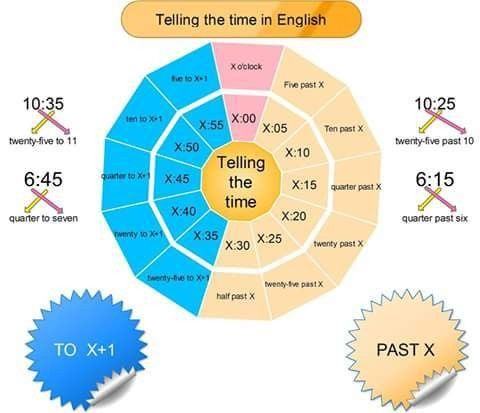Pin by graygon on English Pinterest - resume 30 second test