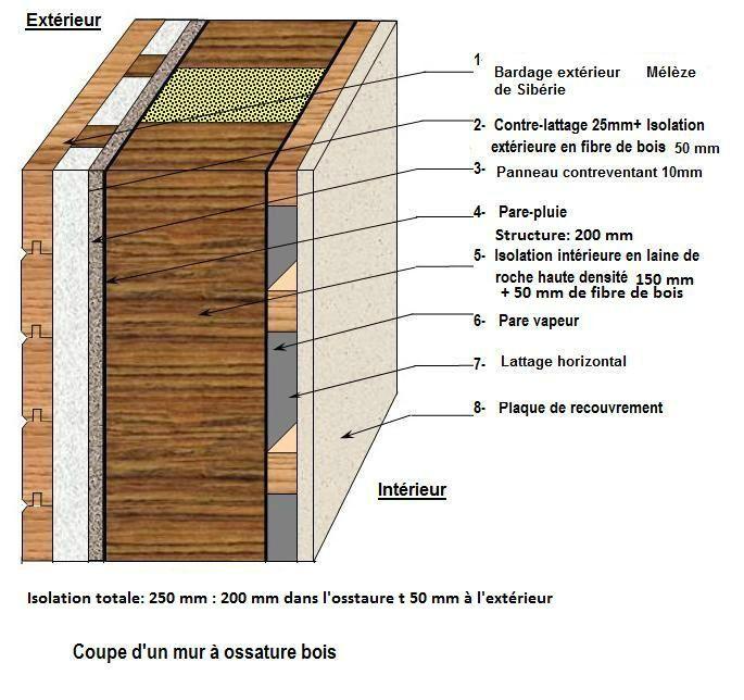 Descriptif du mur - www.maisonboiskits.fr Coefficient de transmission thermique (U): 0.171 C'est l'inverse de la résistance thermique. Plus sa valeur est faible et plus le matériau est isolant. U= 1/R Elle st exprimée en watts par mètre carré Kelvin (W/m2.K) Ce qui veut dire que le mur perd 1watt par m2 par degré de différence avec l'extérieur