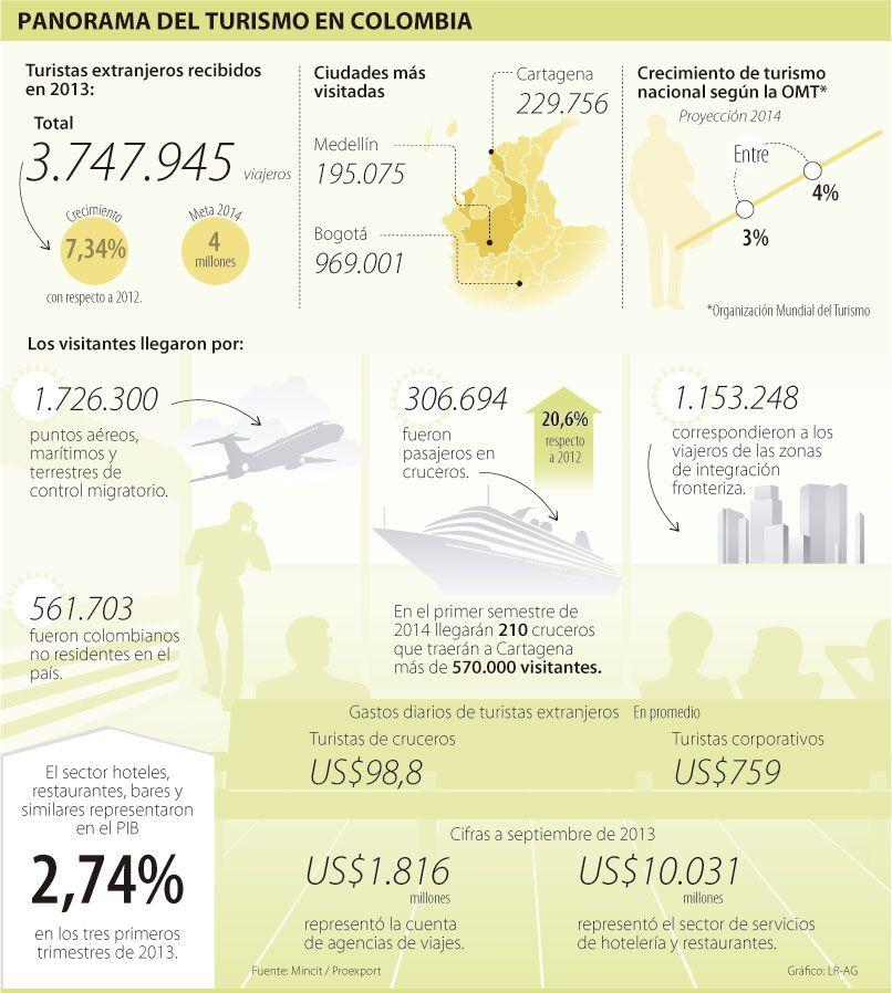 Panorama del turismo en #Colombia #Serviciosturísticos vía @larepublica_co