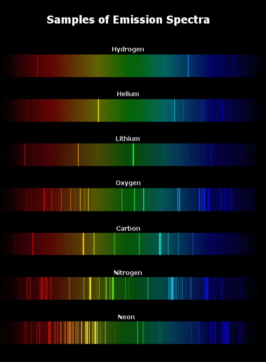 emission spectra periodic table - Google Search | AP Chem 5 - Atomic ... for Nitrogen Spectrum  110zmd
