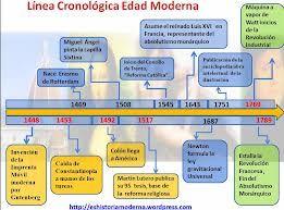 Linea Cronologica Edad Moderna Social Studies History School