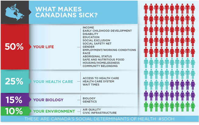 Physicians and the social determinants of health | Social ...