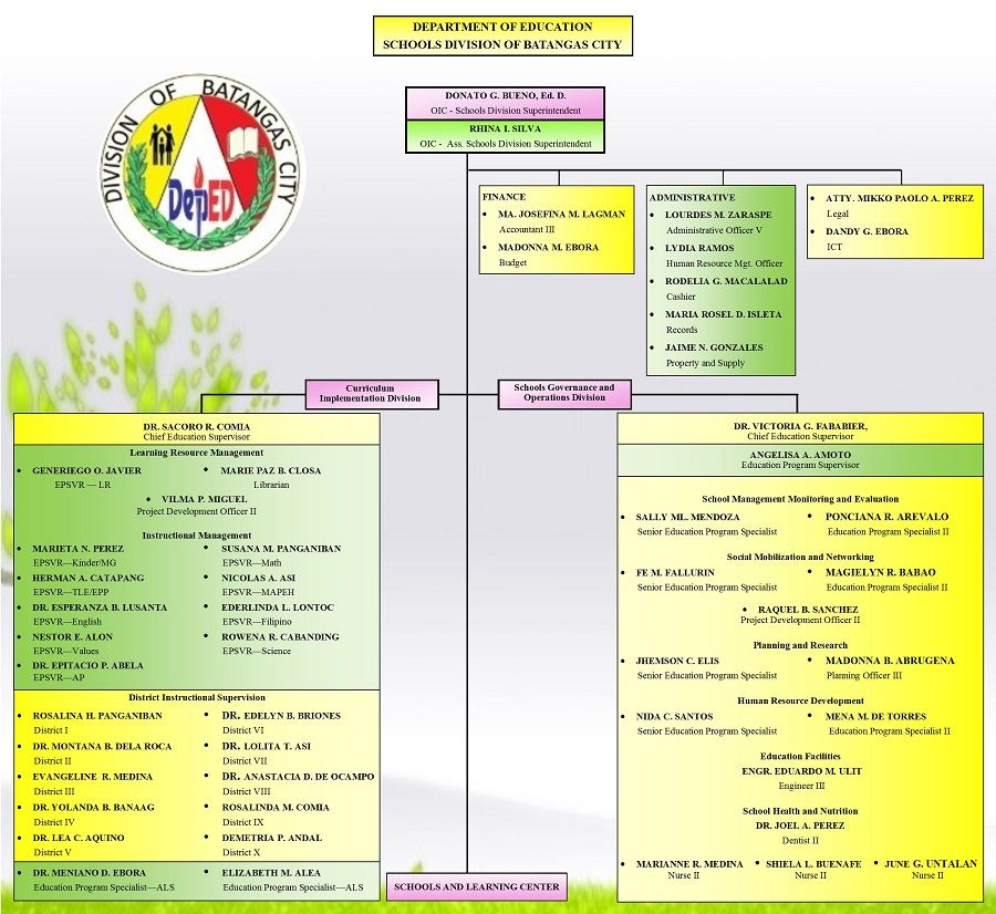 Division Of Batangas City  Organizational Charts  Vaneh