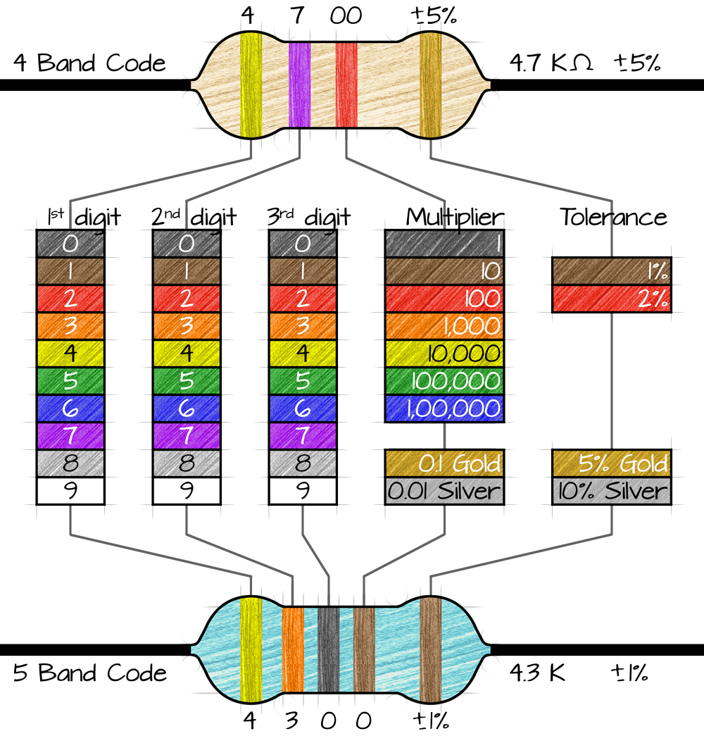 Resistor Chart  Google Search  Raspberry Pi