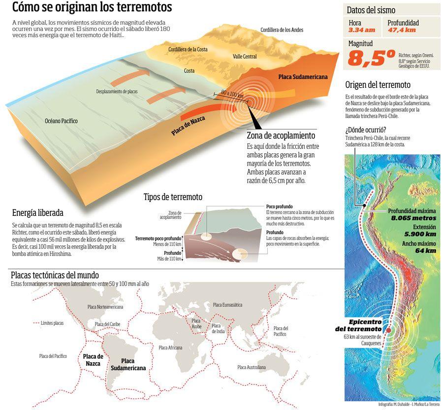 Infografia Chile Terremoto Buscar Con Google Terremoto Ciencias De La Tierra Infografia