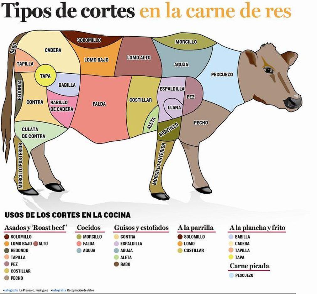 Pin Em Carne