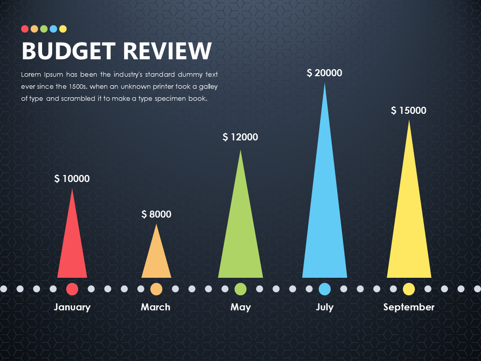 Budget Review Slide Powerpoint Presentationdesign Slidedesign