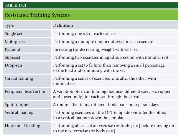 NASM Table 13.3 | Training Knowledge | Pinterest | Personal ...