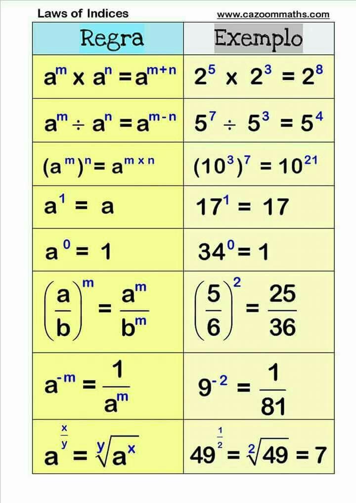 Pin von David Hychalk auf Math | Pinterest | Mathe ...