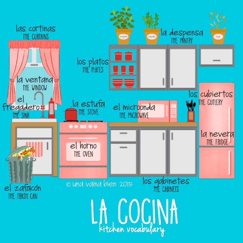 Room Vocabulary: Infographics For Kitchen (La Cocina