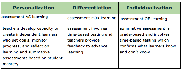 Personalize Learning Personalization Assessment As Learning