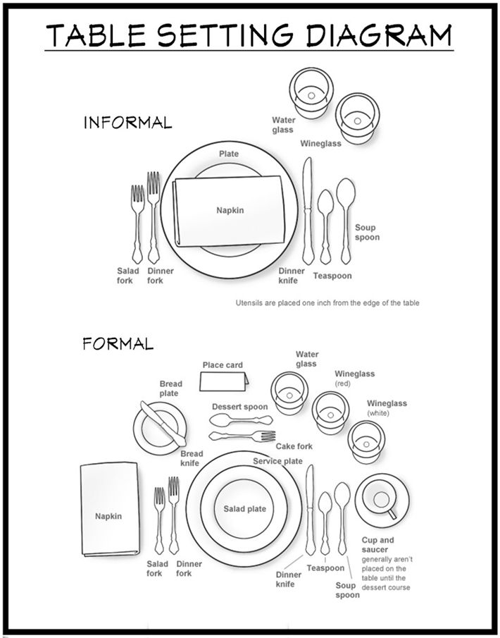 how to set a table - diagram show an informal table setting versus