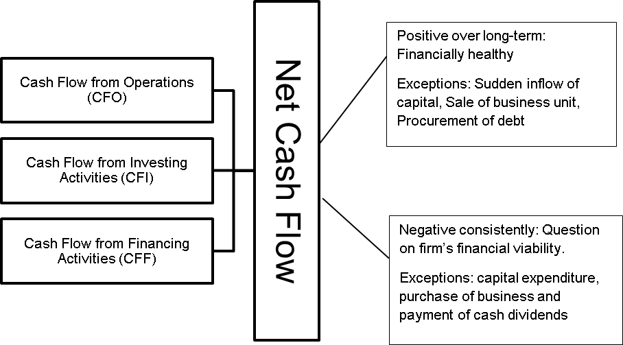 Net Cash Flow How To Calculate Vs Net Income Importance