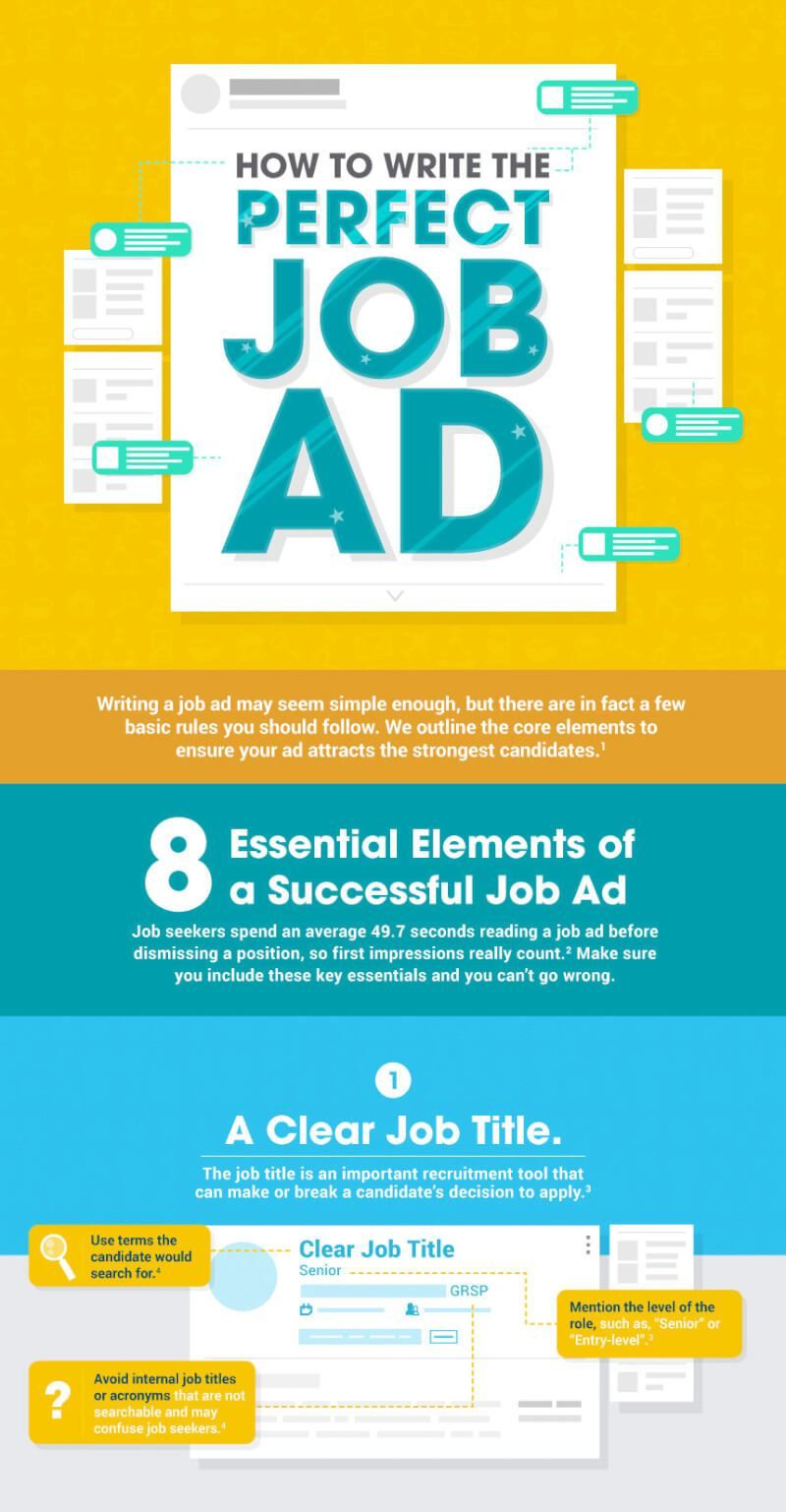 [Infographic] How to Write the Perfect Job Ad Job ads
