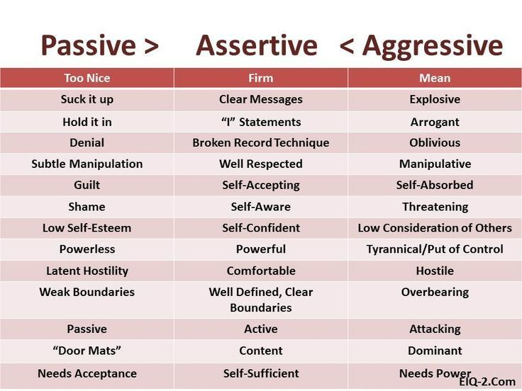 Passive Aggressive Behavior So many people act passive – Assertiveness Training Worksheets