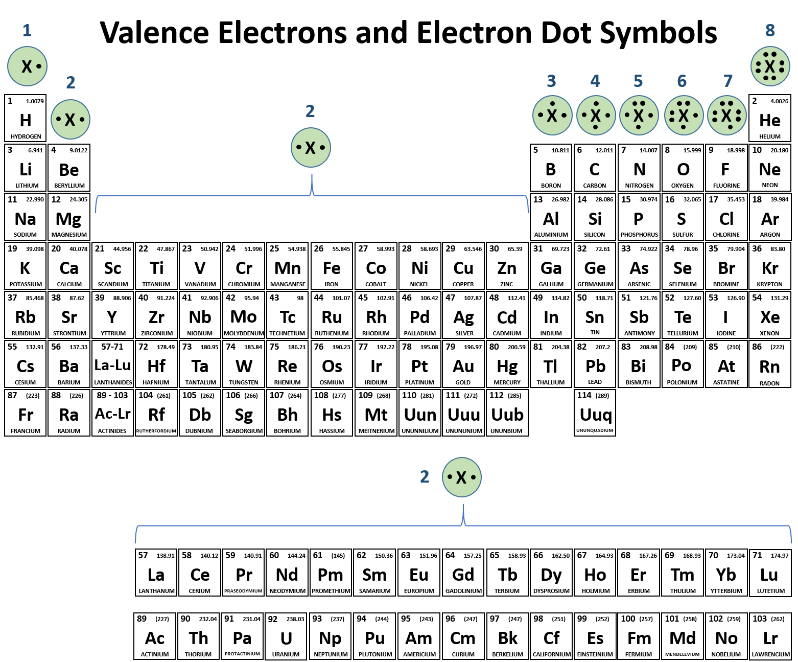 Common Charges Periodic Table