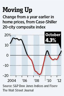 Growing Demand Shrinking Supply Buoy U S Housing Market Tide Has Changed House Prices Dow Jones Index Housing Market