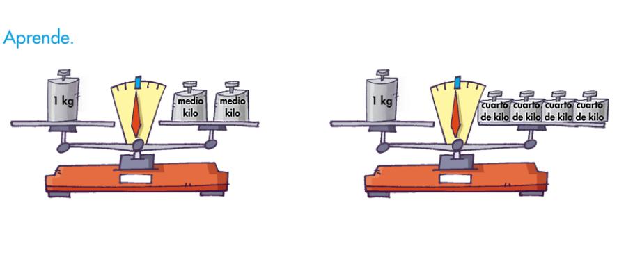 El Blog De Tercero El Kilo El Medio Kilo Y El Cuarto De Kilo Cuartos Juegos De Matematicas Unidades De Medida